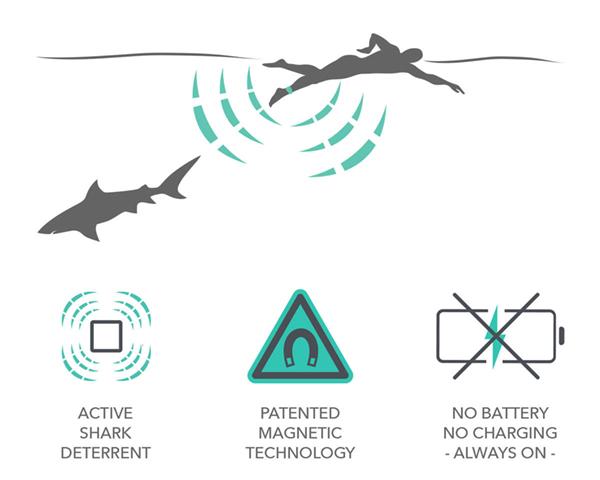 Sharkbanz = How it works